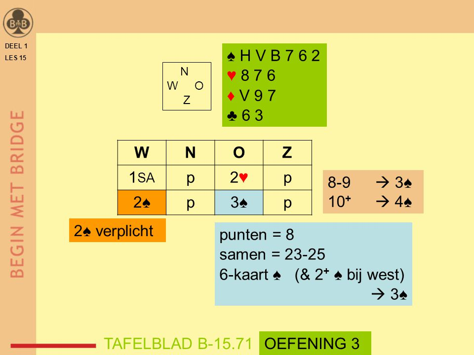 N W O Z WNOZ 1 SA p2♥2♥p 2♠2♠p3♠3♠p 8-9  3♠ 10 +  4♠ punten = 8 samen = 23-25 6-kaart ♠ (& 2 + ♠ bij west)  3♠ TAFELBLAD B-15.71OEFENING 3 2♠ verplicht DEEL 1 LES 15 ♠ H V B 7 6 2 ♥ 8 7 6 ♦ V 9 7 ♣ 6 3
