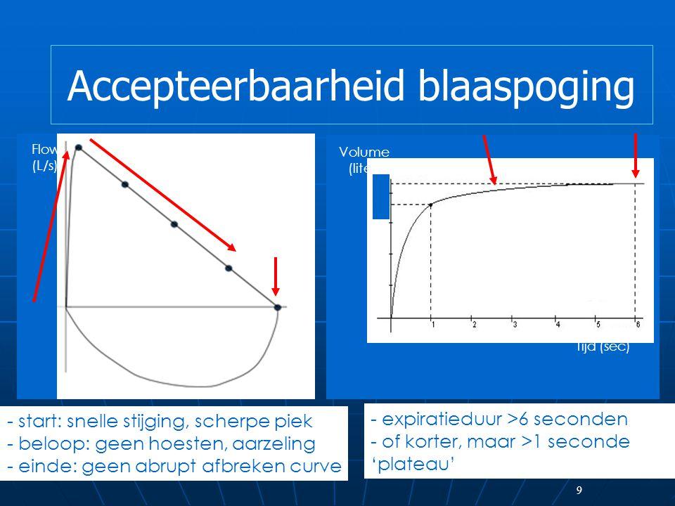 9 Flow (L/s) Volume (liter) Tijd (sec) - start: snelle stijging, scherpe piek - beloop: geen hoesten, aarzeling - einde: geen abrupt afbreken curve - expiratieduur >6 seconden - of korter, maar >1 seconde 'plateau' Accepteerbaarheid blaaspoging