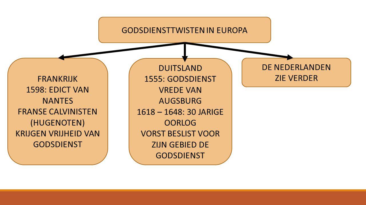 GODSDIENSTTWISTEN IN EUROPA FRANKRIJK 1598: EDICT VAN NANTES FRANSE CALVINISTEN (HUGENOTEN) KRIJGEN VRIJHEID VAN GODSDIENST DUITSLAND 1555: GODSDIENST