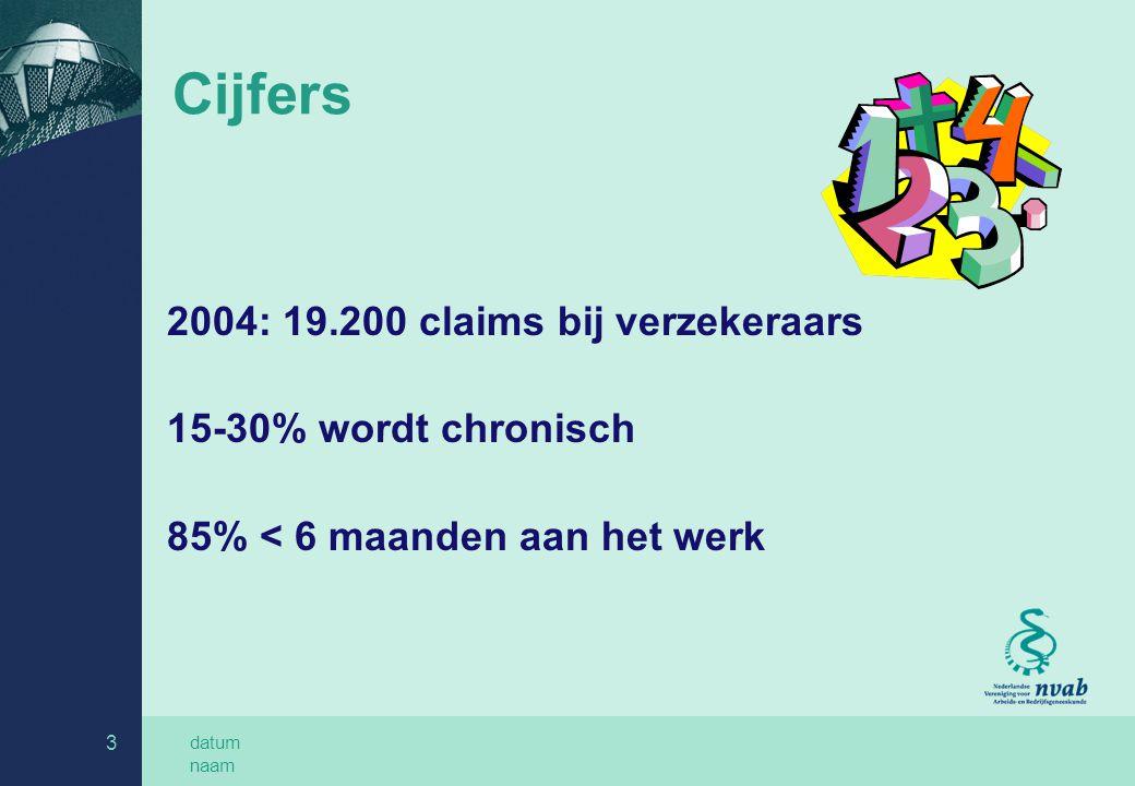 datum naam 3 Cijfers 2004: 19.200 claims bij verzekeraars 15-30% wordt chronisch 85% < 6 maanden aan het werk
