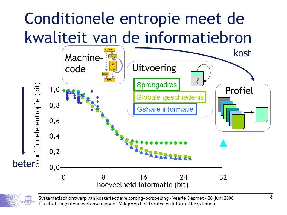Systematisch ontwerp van kosteffectieve sprongvoorspelling – Veerle Desmet – 26 juni 2006 Faculteit Ingenieurswetenschappen – Vakgroep Elektronica en Informatiesystemen 8 Conditionele entropie meet de kwaliteit van de informatiebron beter 0,0 0,2 0,4 0,6 0,8 1,0 08162432 hoeveelheid informatie (bit) conditionele entropie (bit) Profiel Uitvoering .