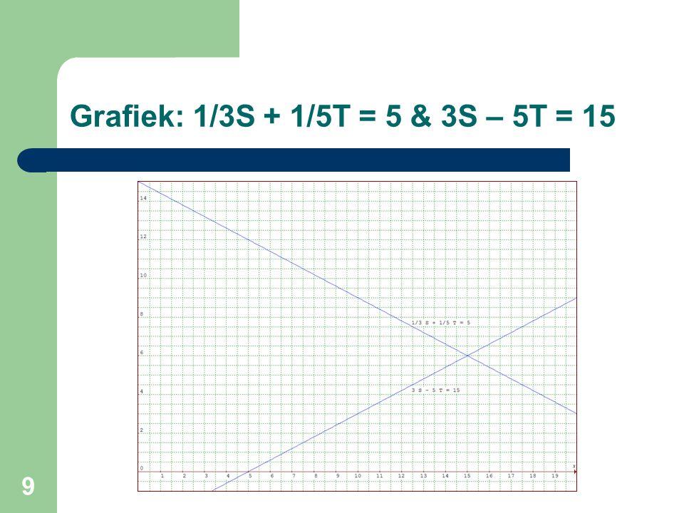 9 Grafiek: 1/3S + 1/5T = 5 & 3S – 5T = 15
