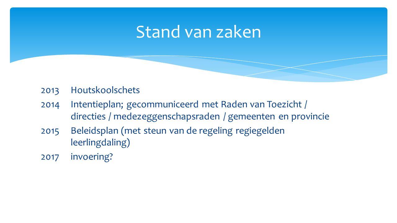 2013 Houtskoolschets 2014 Intentieplan; gecommuniceerd met Raden van Toezicht / directies / medezeggenschapsraden / gemeenten en provincie 2015 Beleidsplan (met steun van de regeling regiegelden leerlingdaling) 2017invoering.