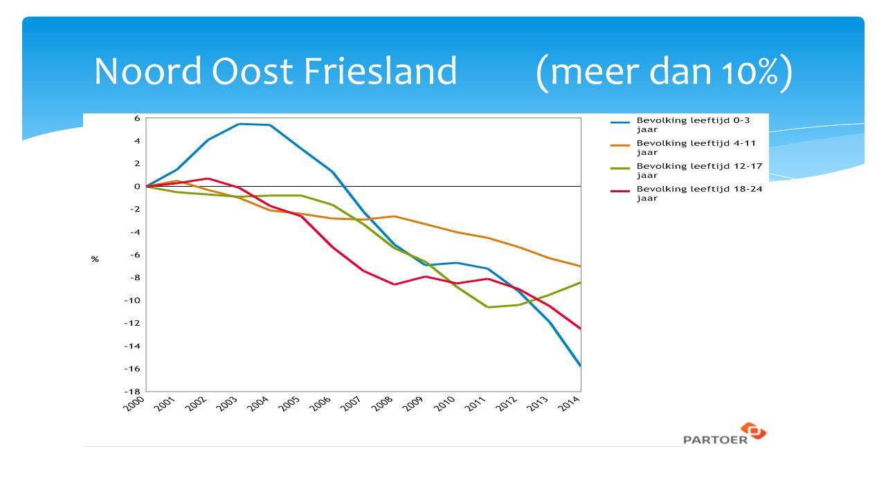 Noord Oost Friesland (meer dan 10%)