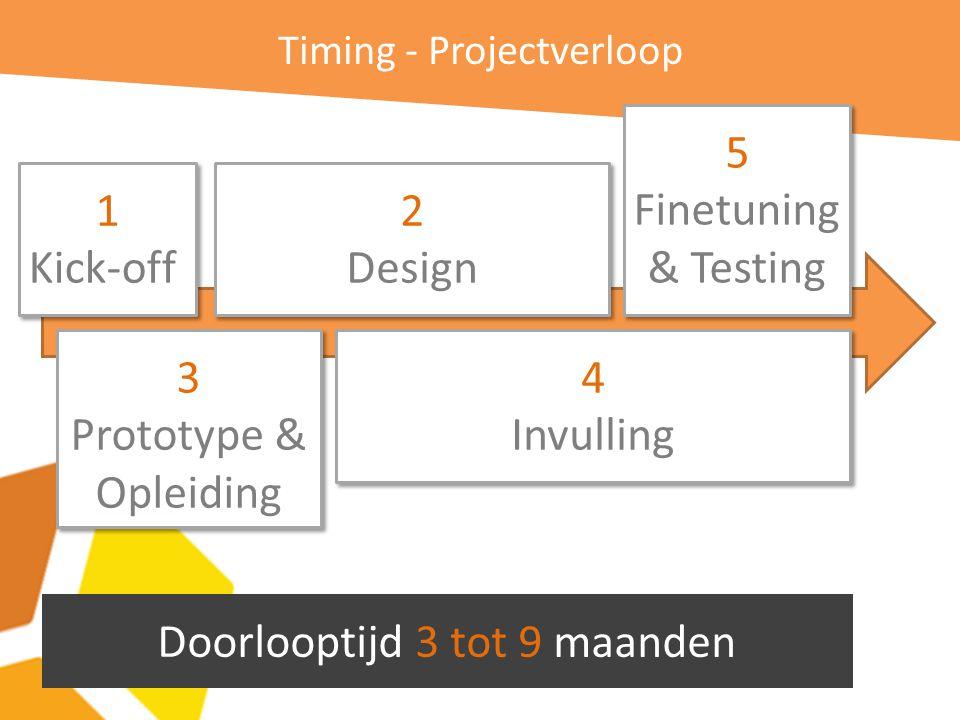 Timing - Projectverloop Doorlooptijd 3 tot 9 maanden 1 Kick-off 1 Kick-off 2 Design 2 Design 3 Prototype & Opleiding 3 Prototype & Opleiding 4 Invulling 4 Invulling 5 Finetuning & Testing 5 Finetuning & Testing