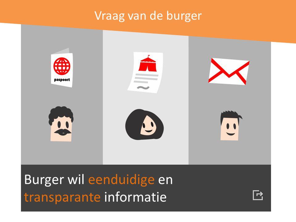 Vraag van de burger Burger wil eenduidige en transparante informatie