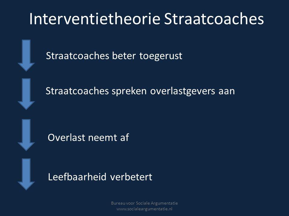 Interventietheorie Straatcoaches Bureau voor Sociale Argumentatie www.socialeargumentatie.nl Straatcoaches beter toegerust Straatcoaches spreken overl