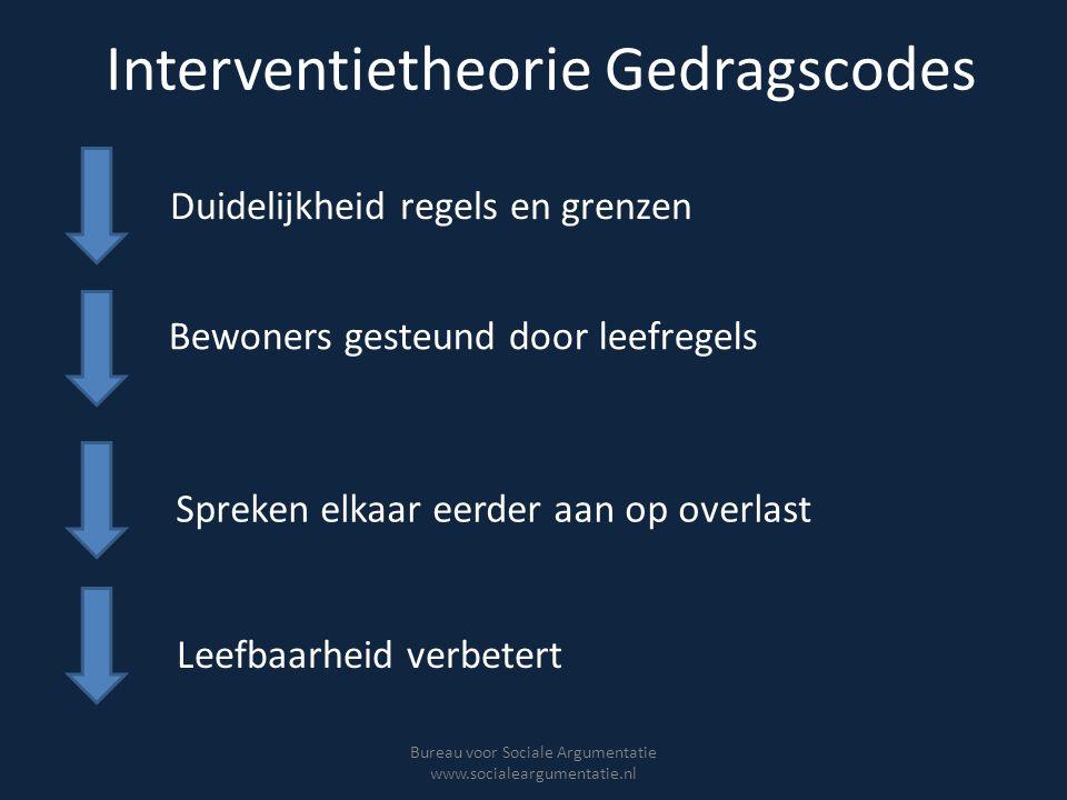 Interventietheorie Gedragscodes Bureau voor Sociale Argumentatie www.socialeargumentatie.nl Duidelijkheid regels en grenzen Bewoners gesteund door lee