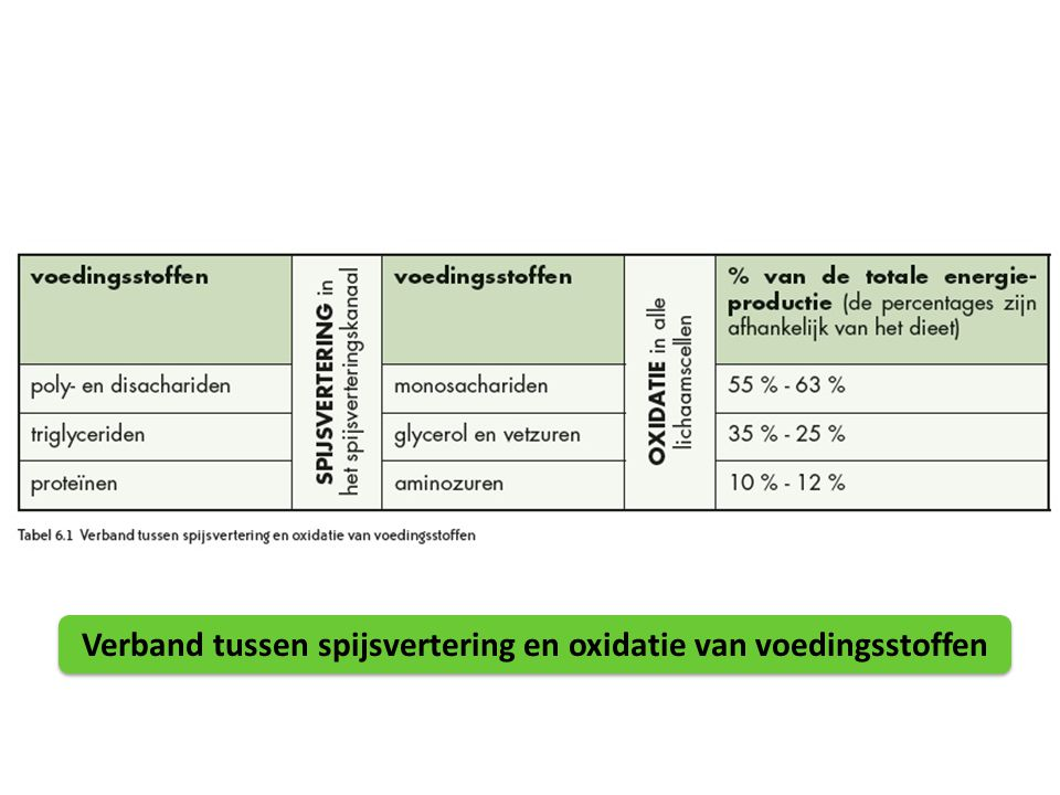 Voorbereidende reactie (vereenvoudigd) : Pyruvaat (C 3 ) Acetyl co-enzym A (C 2 ) (= Geactiveerd azijnzuur) Winst: ( 1 NADH + H + ) x2 Vorming van CO 2 x2