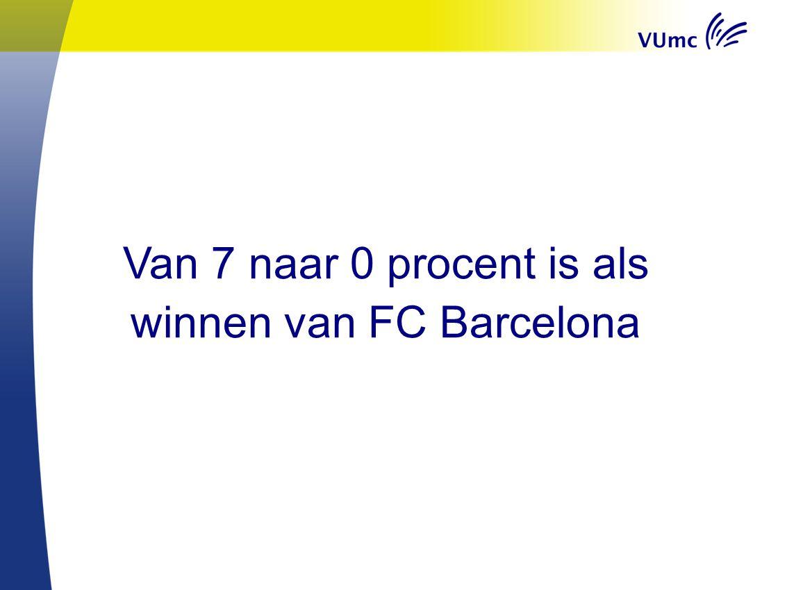 Van 7 naar 0 procent is als winnen van FC Barcelona