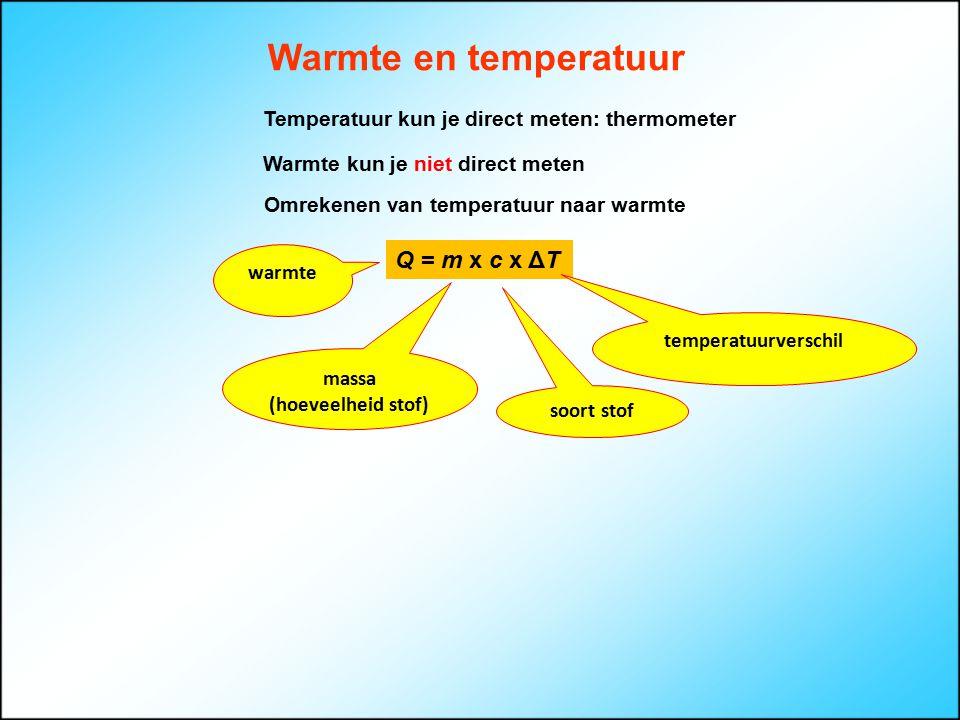 Warmte-uitwisseling Q op = Q af T eind 80 °C 1 kg 20 °C 1 kg neemt warmte op staat warmte af Probleem in beeld brengen je mengt 1 kg water van 20 °C met 1 kg water van 80 °C, wat wordt de eindtemperatuur.