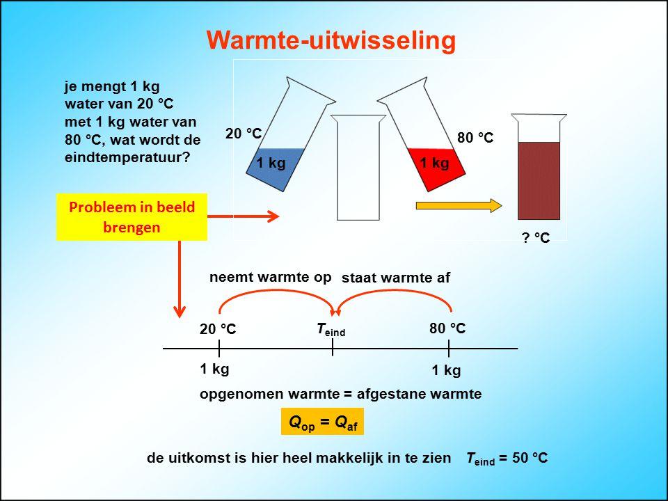 Warmte-uitwisseling Q op = Q af T eind 80 °C 1 kg 20 °C 1 kg neemt warmte op staat warmte af Probleem in beeld brengen je mengt 1 kg water van 20 °C m