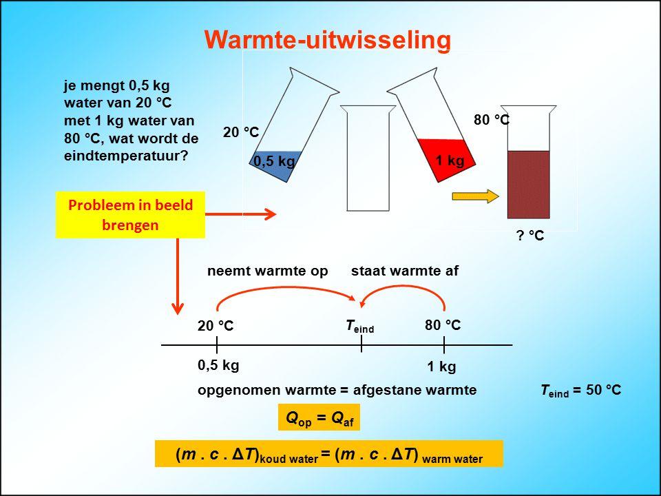 Warmte-uitwisseling Q op = Q af T eind 80 °C 1 kg 20 °C 0,5 kg neemt warmte opstaat warmte af Probleem in beeld brengen je mengt 0,5 kg water van 20 °C met 1 kg water van 80 °C, wat wordt de eindtemperatuur.