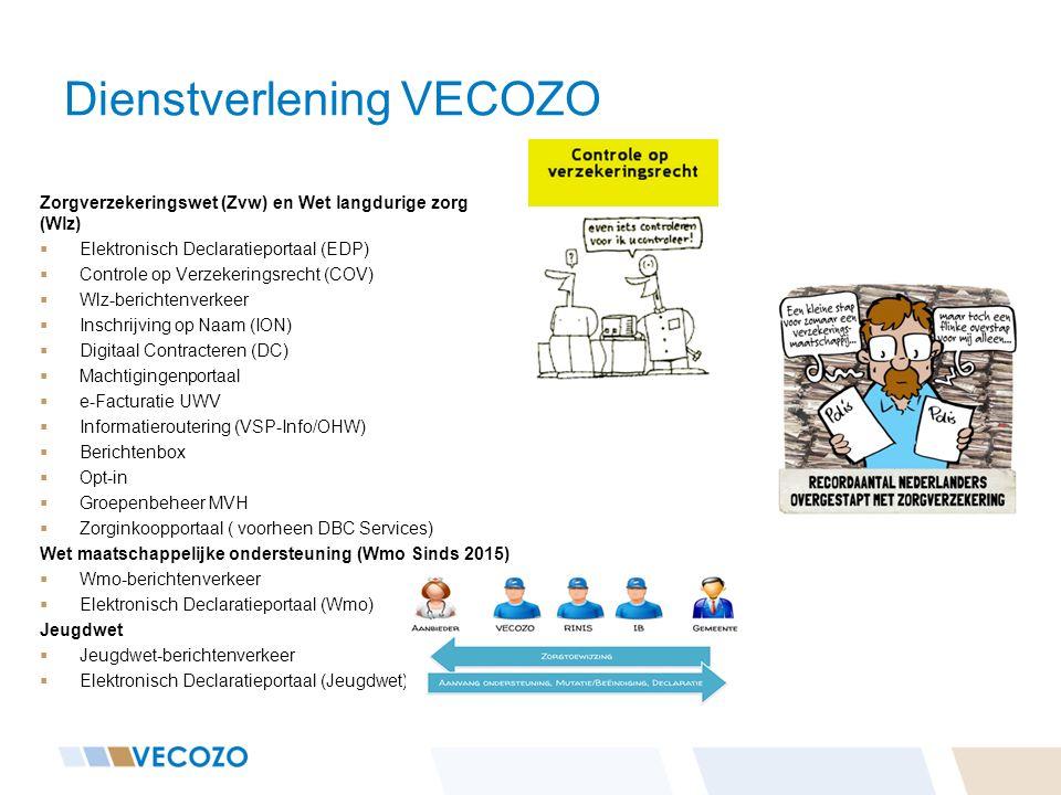 Dienstverlening VECOZO Zorgverzekeringswet (Zvw) en Wet langdurige zorg (Wlz)  Elektronisch Declaratieportaal (EDP)  Controle op Verzekeringsrecht (