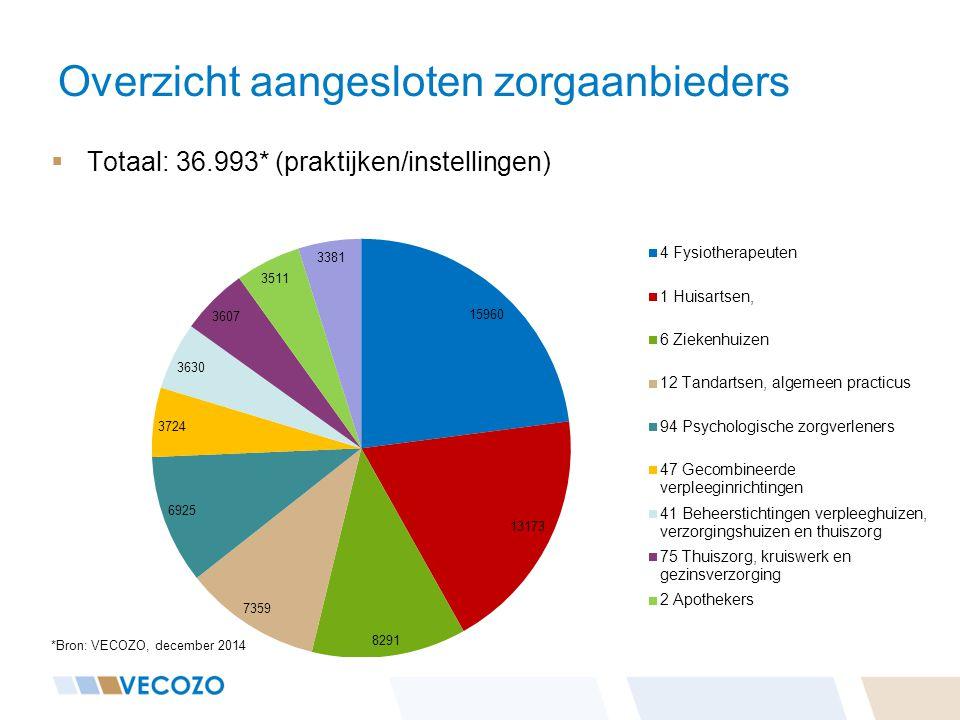 Overzicht aangesloten zorgaanbieders  Totaal: 36.993* (praktijken/instellingen) *Bron: VECOZO, december 2014