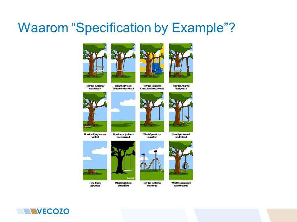 Waarom Specification by Example ?