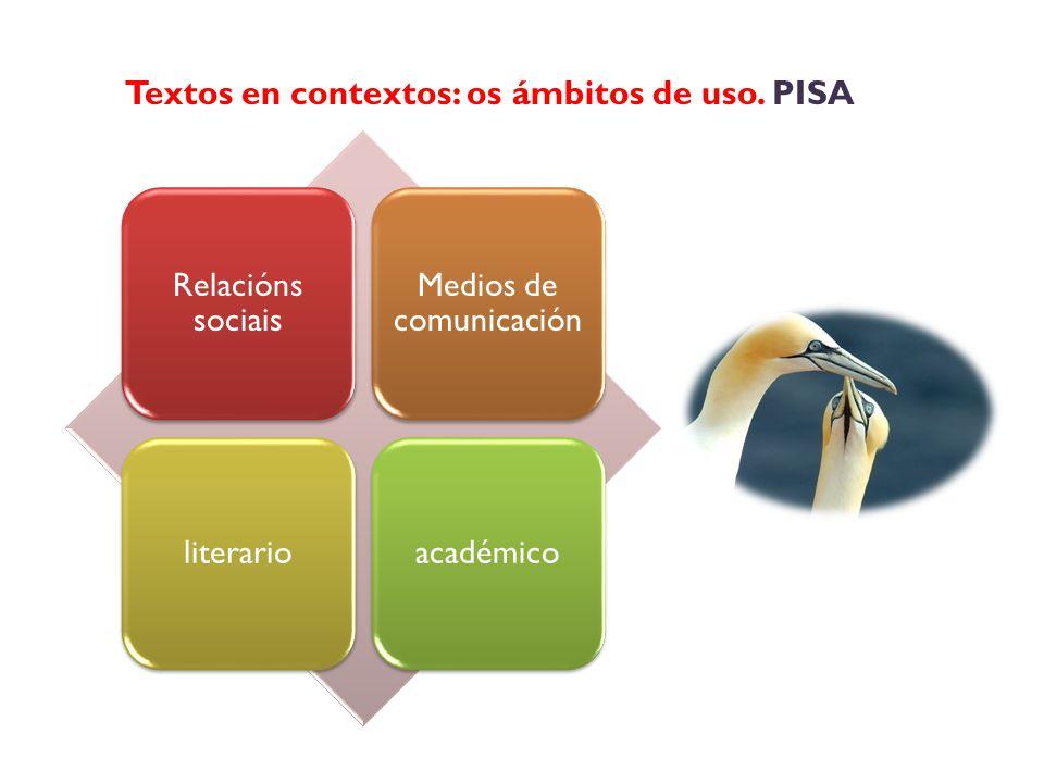 Relacións sociais Medios de comunicación literarioacadémico Textos en contextos: os ámbitos de uso.
