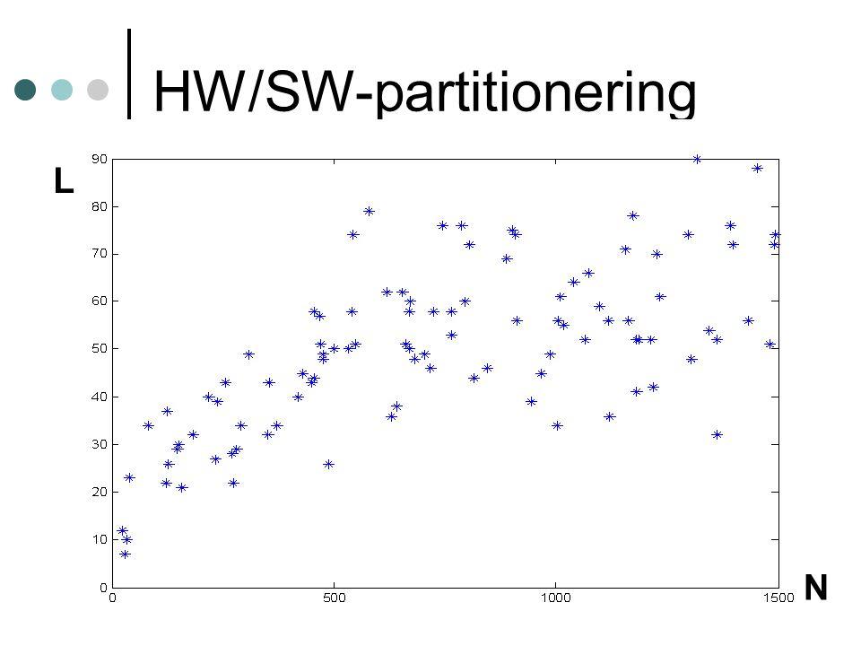 20 HW/SW-partitionering L N