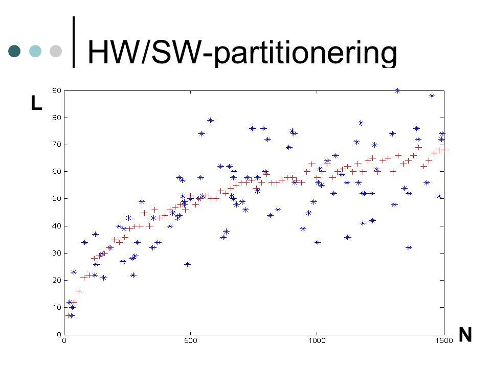 21 HW/SW-partitionering L N