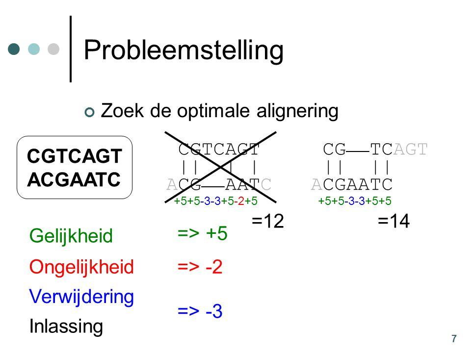 7 Probleemstelling Zoek de optimale alignering CGTCAGT || | | ACG —— AATC CG —— TCAGT || || ACGAATC CGTCAGT ACGAATC +5+5-3-3+5-2+5 =12 +5+5-3-3+5+5 =14 Gelijkheid Ongelijkheid Verwijdering Inlassing => +5 => -2 => -3