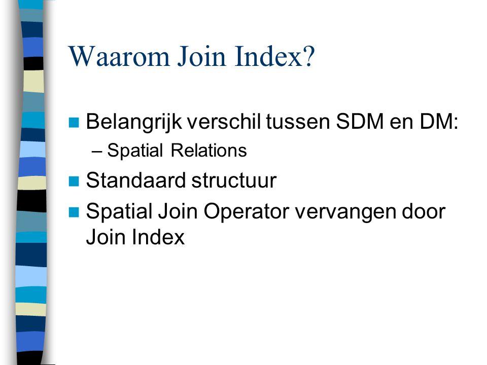 Implementatie (3) Join Index is fysieke representatie van Spatial Relations Relational DB voldoet Simpel concept voor gebruikers