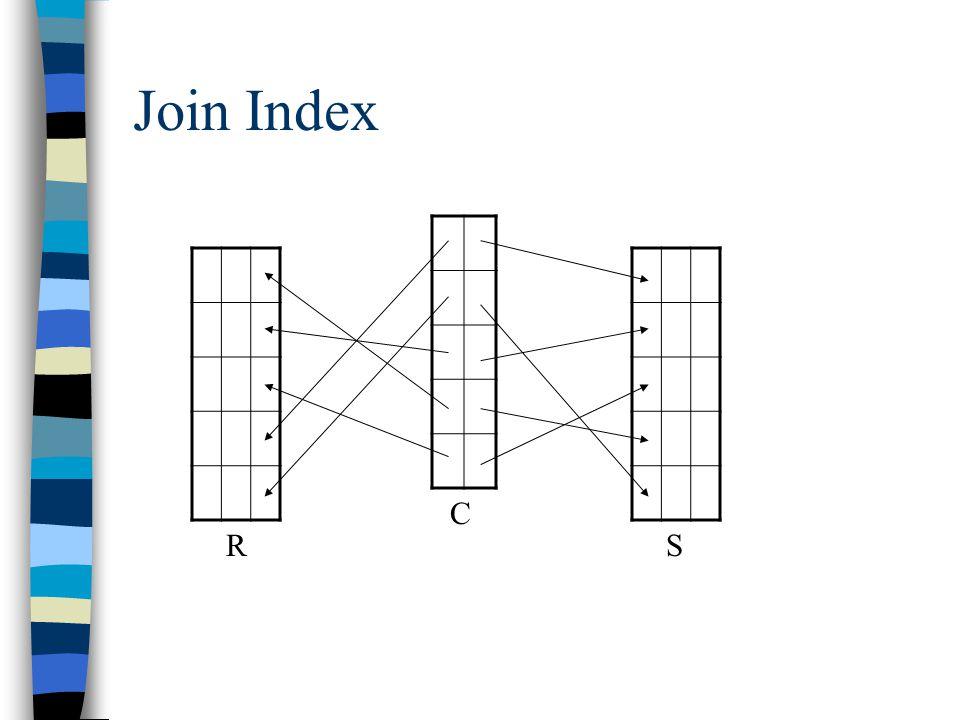 Spatial Join Index (1) Obj1Obj2Distance R-1S-92.34 R-1S-13.45 R-2S-117.23 R-3S-183.44 R-3S-163.68