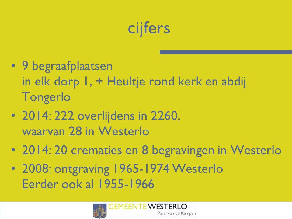 cijfers 9 begraafplaatsen in elk dorp 1, + Heultje rond kerk en abdij Tongerlo 2014: 222 overlijdens in 2260, waarvan 28 in Westerlo 2014: 20 crematies en 8 begravingen in Westerlo 2008: ontgraving 1965-1974 Westerlo Eerder ook al 1955-1966