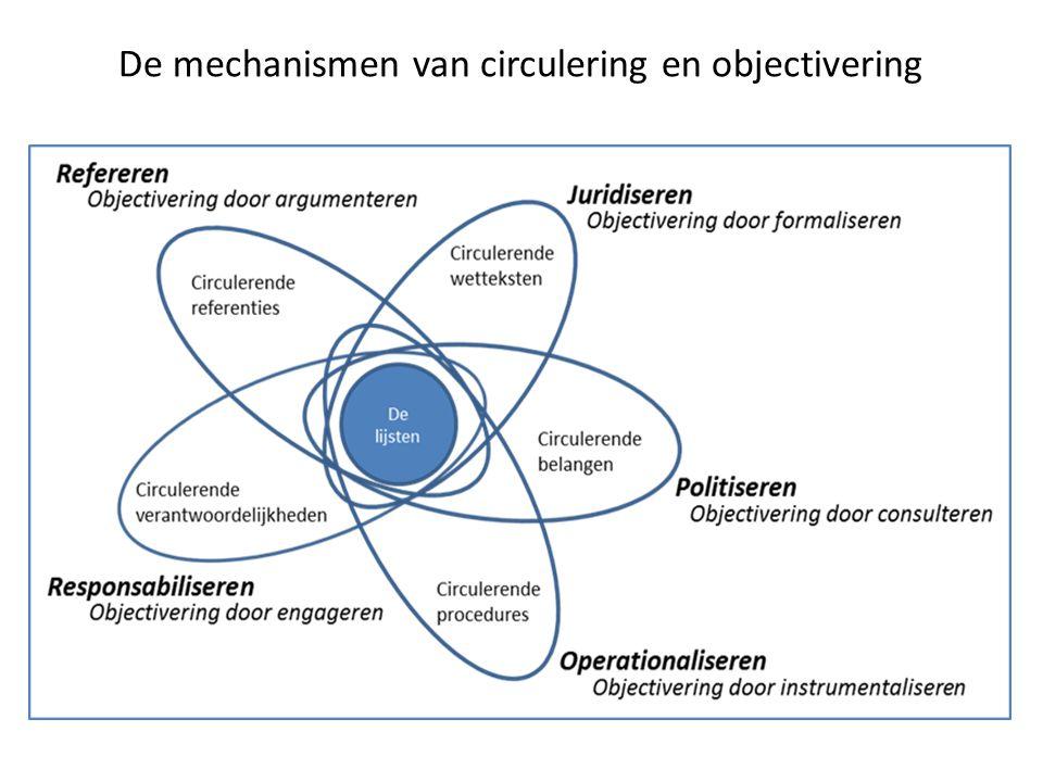 De mechanismen van circulering en objectivering
