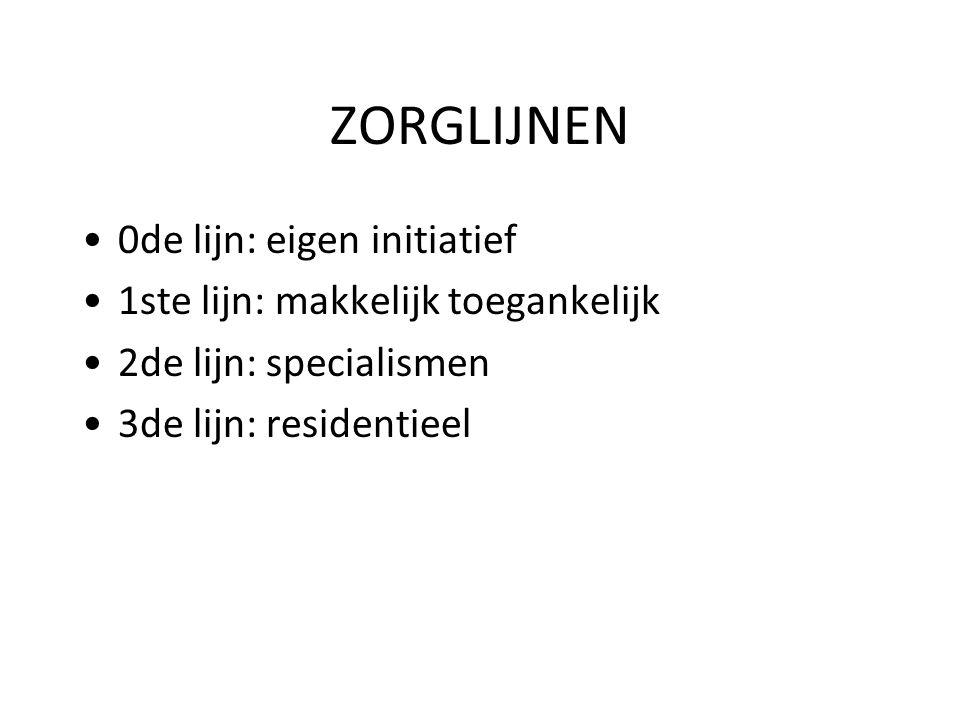 ZORGLIJNEN 0de lijn: eigen initiatief 1ste lijn: makkelijk toegankelijk 2de lijn: specialismen 3de lijn: residentieel