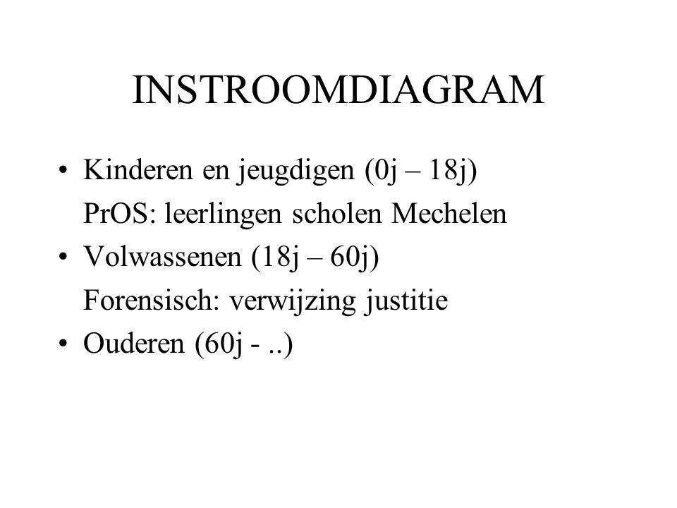 INSTROOMDIAGRAM Kinderen en jeugdigen (0j – 18j) PrOS: leerlingen scholen Mechelen Volwassenen (18j – 60j) Forensisch: verwijzing justitie Ouderen (60