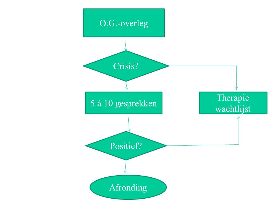 O.G.-overleg Crisis? 5 à 10 gesprekken Positief? Afronding Therapie wachtlijst