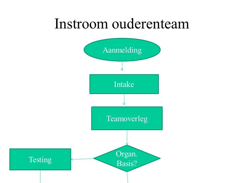 Instroom ouderenteam Aanmelding Intake Teamoverleg Organ. Basis? Testing