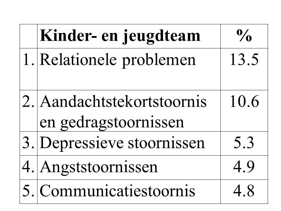 Kinder- en jeugdteam% 1.Relationele problemen13.5 2.Aandachtstekortstoornis en gedragstoornissen 10.6 3.Depressieve stoornissen5.3 4.Angststoornissen4
