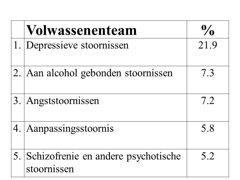 Volwassenenteam% 1.Depressieve stoornissen21.9 2.Aan alcohol gebonden stoornissen7.3 3.Angststoornissen7.2 4.Aanpassingsstoornis5.8 5.Schizofrenie en