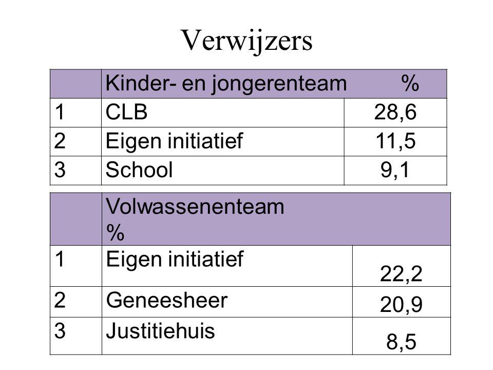 Kinder- en jongerenteam % 1CLB28,6 2Eigen initiatief11,5 3School9,1 Volwassenenteam % 1Eigen initiatief 22,2 2Geneesheer 20,9 3Justitiehuis 8,5 Verwij