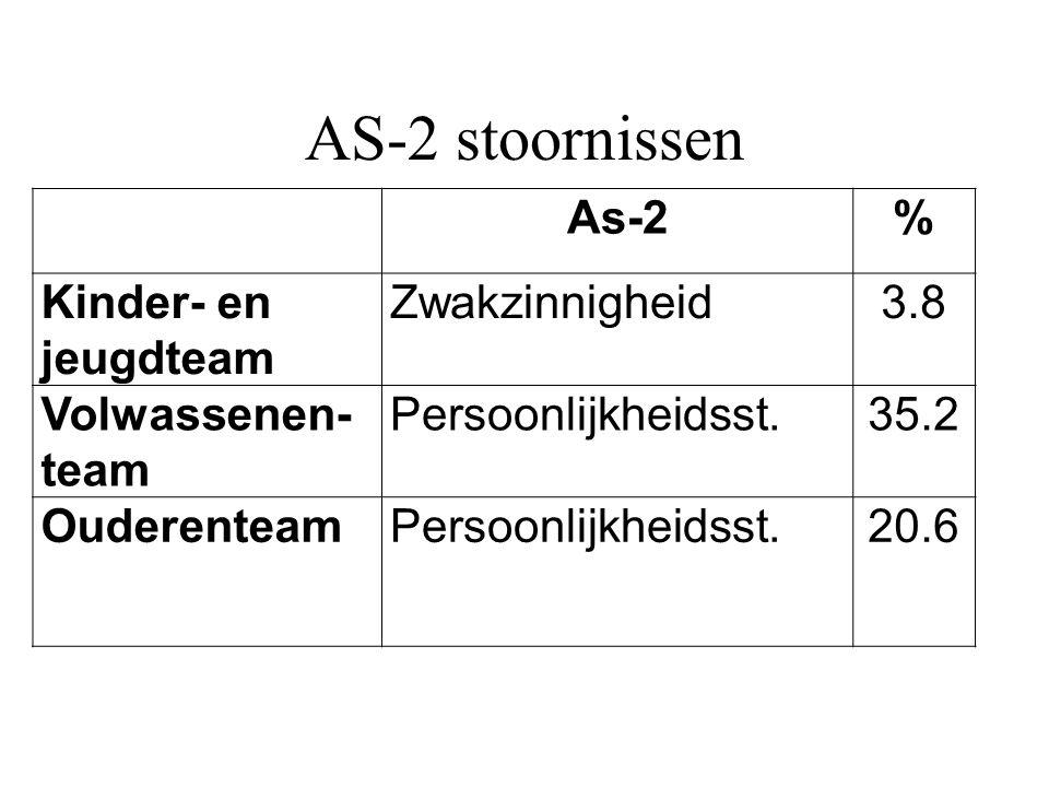AS-2 stoornissen As-2% Kinder- en jeugdteam Zwakzinnigheid3.8 Volwassenen- team Persoonlijkheidsst.35.2 OuderenteamPersoonlijkheidsst.20.6