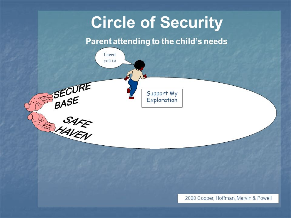 Circle of Security Parent attending to the child's needs © 2000 Cooper, Hoffman, Marvin & Powell I need you to Support My Exploration