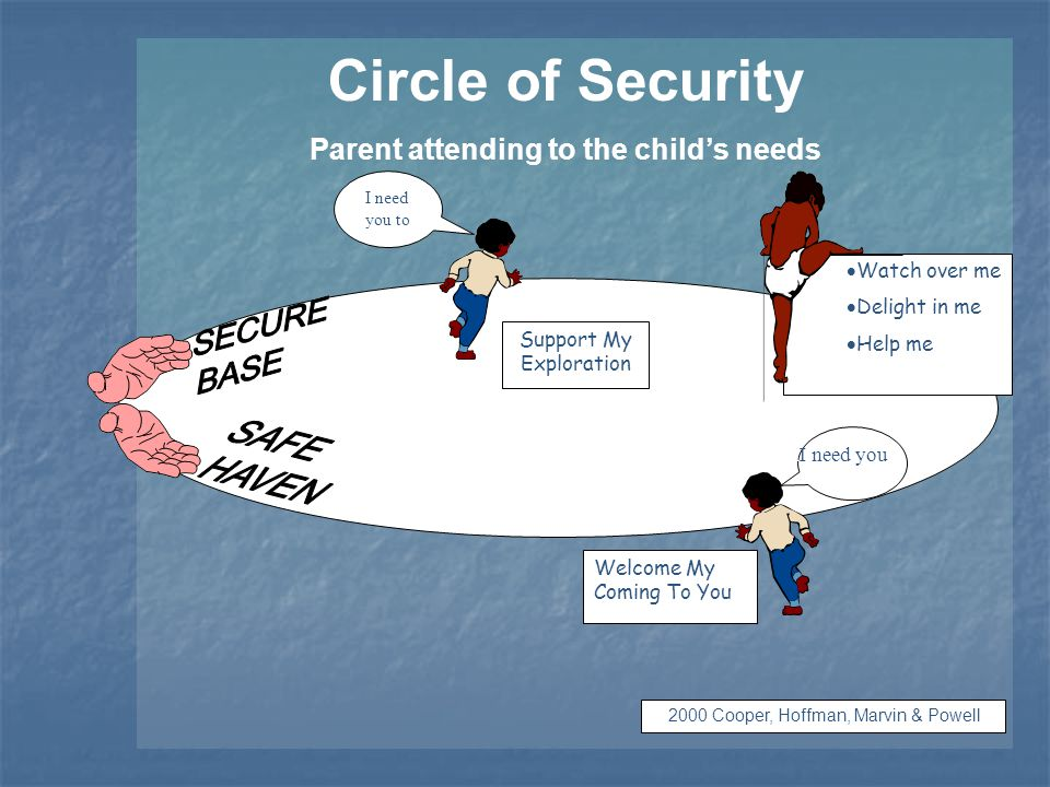 Circle of Security Parent attending to the child's needs Welcome My Coming To You I need you to  Watch over me  Delight in me  Help me  Enjoy with