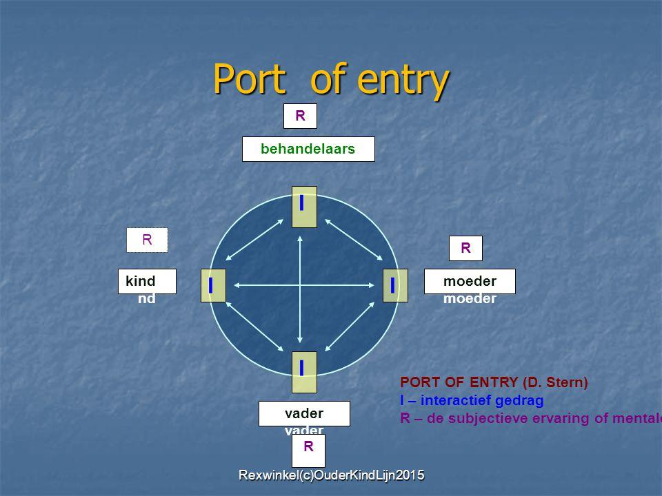 Port of entry behandelaars I I I I kindki nd moeder vader R R R R PORT OF ENTRY (D. Stern) I – interactief gedrag R – de subjectieve ervaring of menta