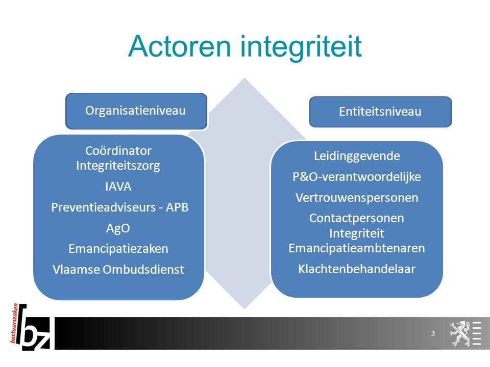 Actoren integriteit Organisatieniveau Entiteitsniveau Coördinator Integriteitszorg IAVA Preventieadviseurs - APB AgO Emancipatiezaken Vlaamse Ombudsdi