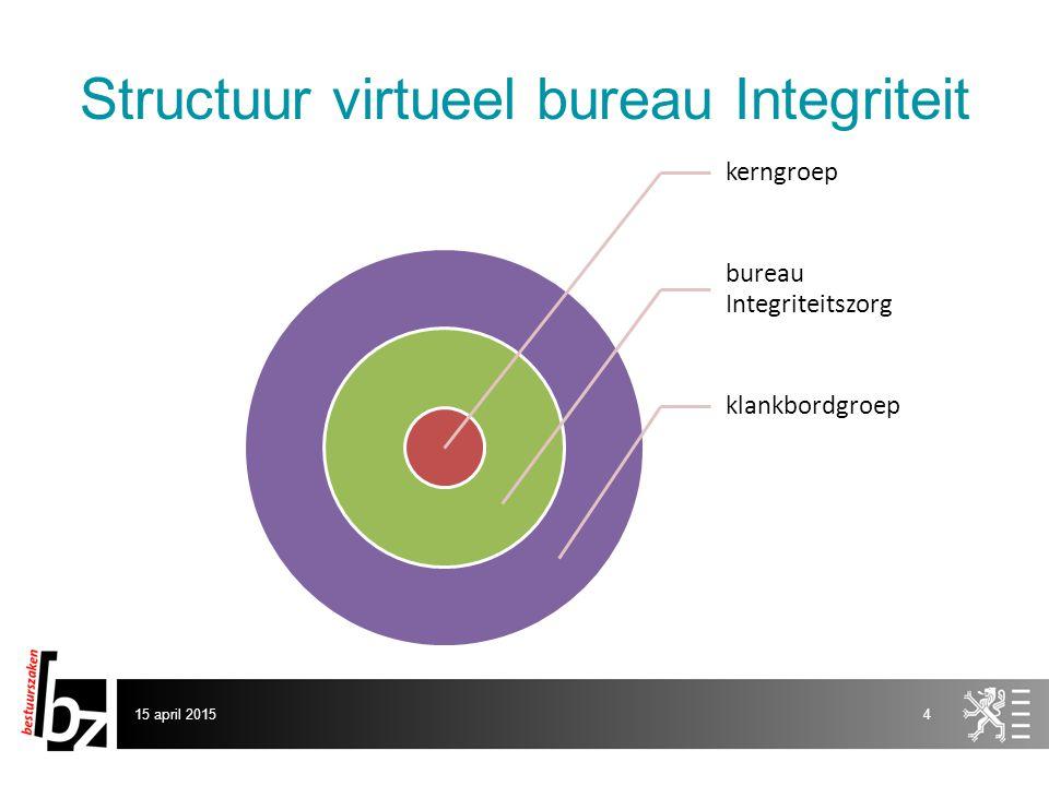 Structuur virtueel bureau Integriteit kerngroep bureau Integriteitszorg klankbordgroep 15 april 20154