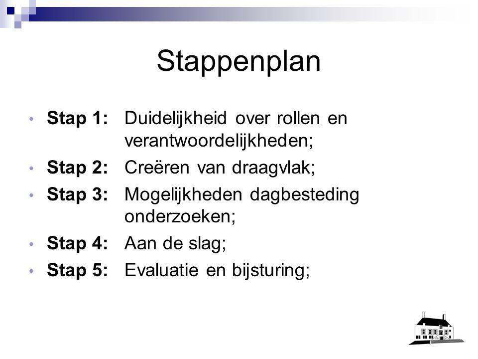 Stappenplan Stap 1: Duidelijkheid over rollen en verantwoordelijkheden; Stap 2: Creëren van draagvlak; Stap 3: Mogelijkheden dagbesteding onderzoeken; Stap 4: Aan de slag; Stap 5: Evaluatie en bijsturing;