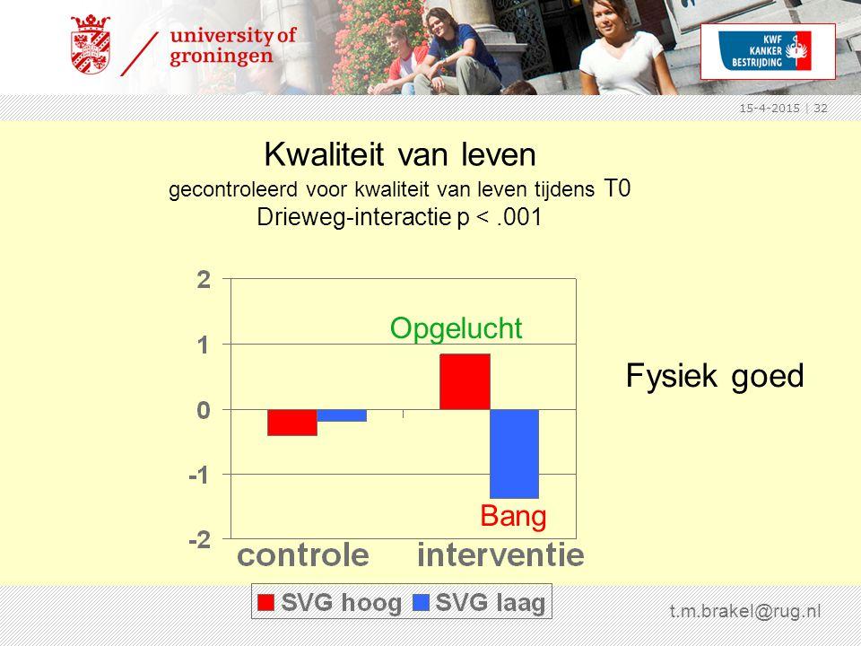 15-4-2015 | 32 Kwaliteit van leven gecontroleerd voor kwaliteit van leven tijdens T0 Drieweg-interactie p <.001 Fysiek goed t.m.brakel@rug.nl Opgelucht Bang