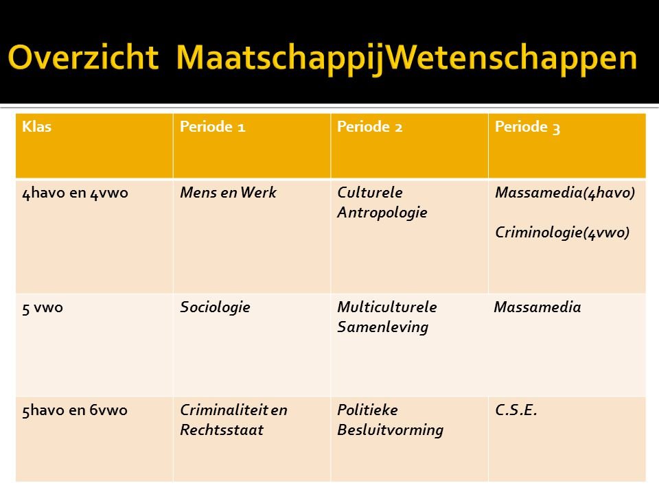 KlasPeriode 1Periode 2Periode 3 4havo en 4vwoMens en WerkCulturele Antropologie Massamedia(4havo) Criminologie(4vwo) 5 vwoSociologieMulticulturele Mas