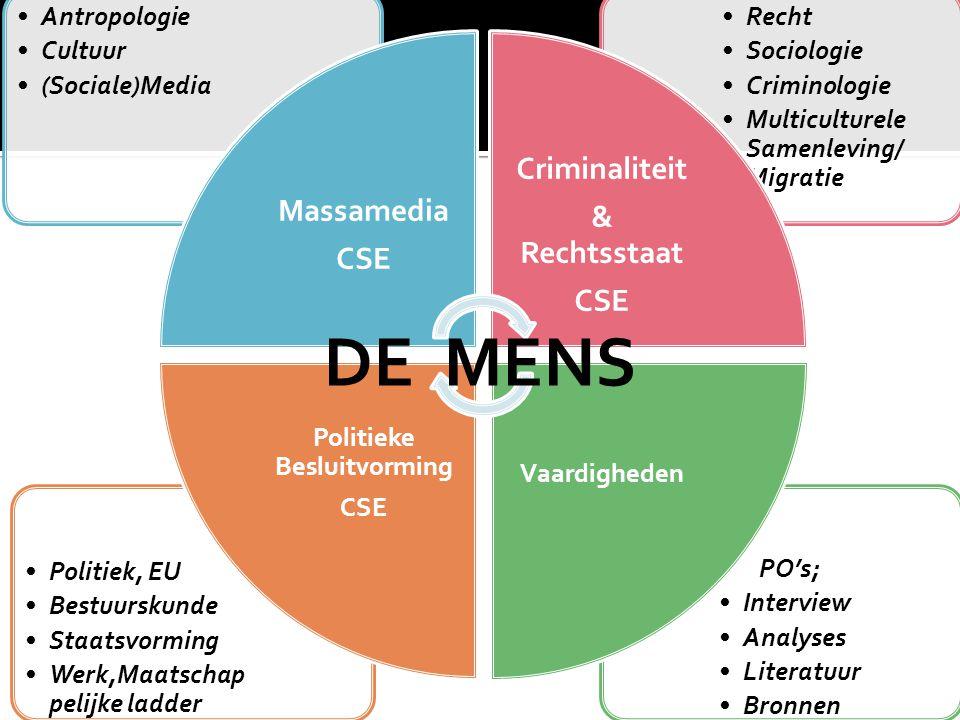 PO's; Interview Analyses Literatuur Bronnen Politiek, EU Bestuurskunde Staatsvorming Werk,Maatschap pelijke ladder Recht Sociologie Criminologie Multi
