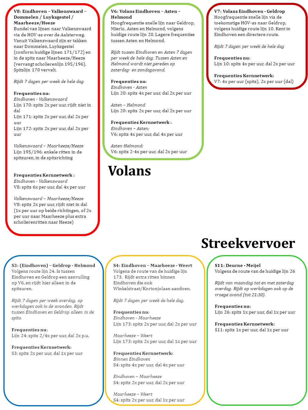 V8: Eindhoven – Valkenswaard – Dommelen / Luyksgestel / Maarheeze/Heeze Bundel van lijnen naar Valkenswaard via de HOV-as over de Aalsterweg. Vanuit V