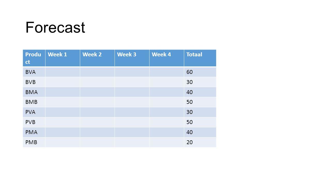 Forecast Produ ct Week 1Week 2Week 3Week 4Totaal BVA60 BVB30 BMA40 BMB50 PVA30 PVB50 PMA40 PMB20
