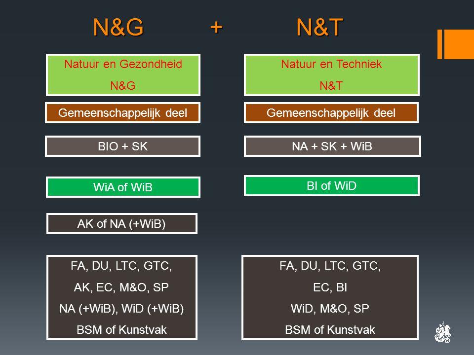Gemeenschappelijk deel WiA of WiB BI of WiD AK of NA (+WiB) Natuur en Gezondheid N&G Natuur en Techniek N&T FA, DU, LTC, GTC, AK, EC, M&O, SP NA (+WiB), WiD (+WiB) BSM of Kunstvak FA, DU, LTC, GTC, EC, BI WiD, M&O, SP BSM of Kunstvak N&G + N&T N&G + N&T BIO + SKNA + SK + WiB Gemeenschappelijk deel