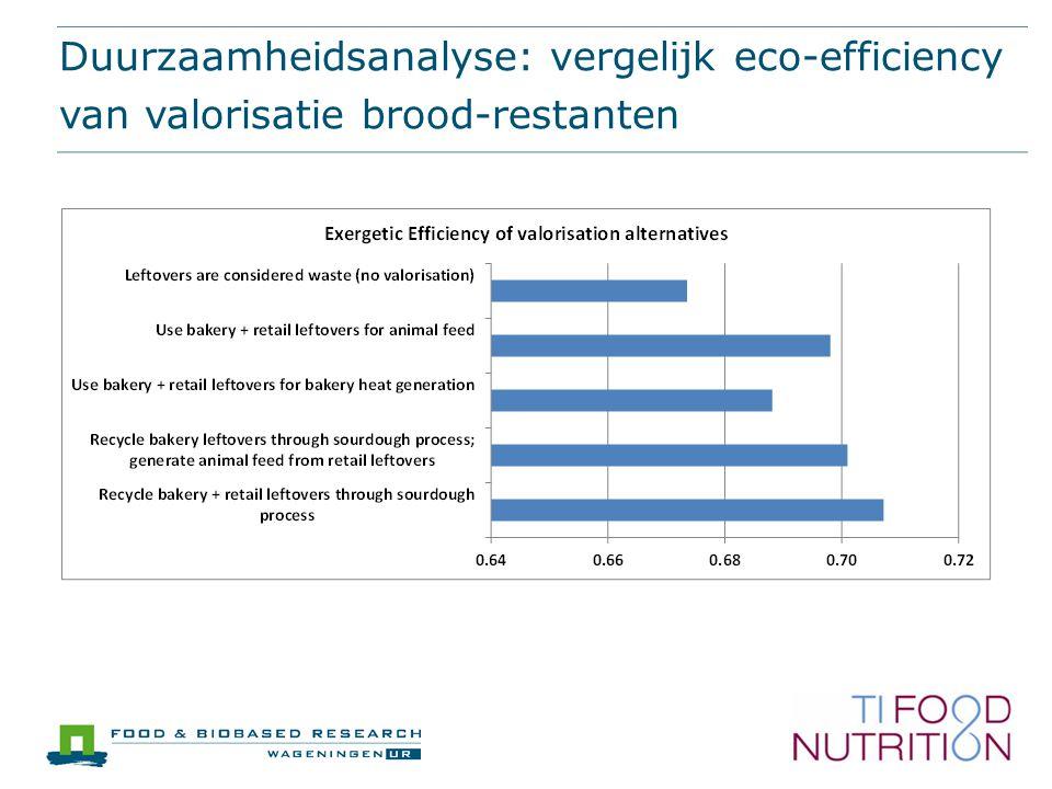 Duurzaamheidsanalyse: vergelijk eco-efficiency van valorisatie brood-restanten