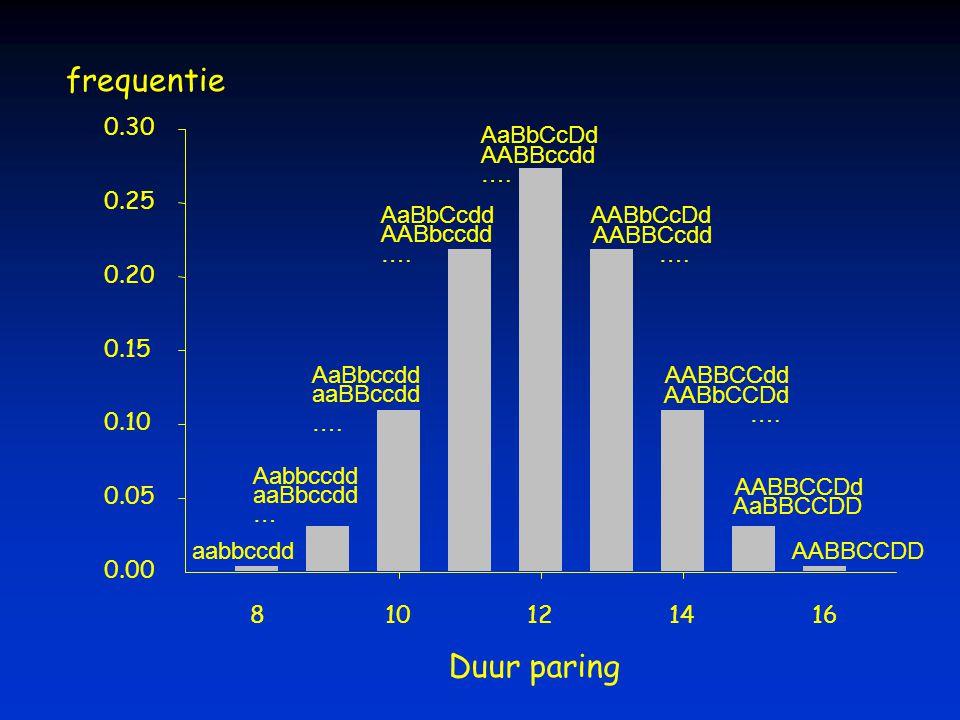 Duur paring 810121416 0.00 0.05 0.10 0.15 0.20 0.25 0.30 aabbccdd Aabbccdd aaBbccdd … AaBbccdd aaBBccdd …. AaBbCcdd AABbccdd …. AaBbCcDd AABBccdd …. A